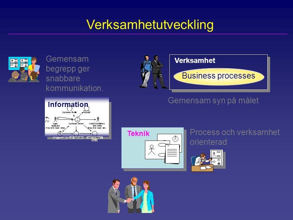 Verksamhet Business processes Information Gemensam begrepp ger snabbare kommunikation. Process och verksamhet orienterad Gemensam syn på målet Teknik