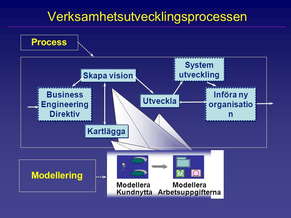 Verksamhetsutvecklingsprocessen Införa ny organisatio n Business Engineering Direktiv Skapa vision Modellering Utveckla ModelleraKundnytta ModelleraAr