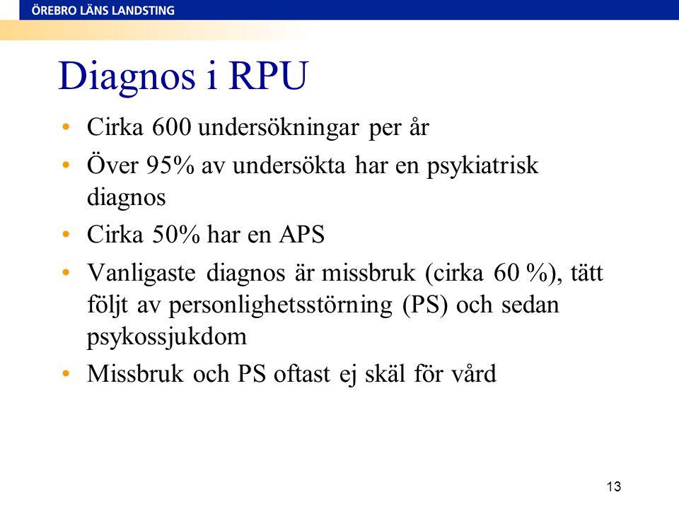 13 Diagnos i RPU •Cirka 600 undersökningar per år •Över 95% av undersökta har en psykiatrisk diagnos •Cirka 50% har en APS •Vanligaste diagnos är miss