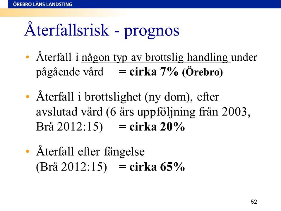 52 Återfallsrisk - prognos •Återfall i någon typ av brottslig handling under pågående vård = cirka 7% (Örebro) •Återfall i brottslighet (ny dom), efte