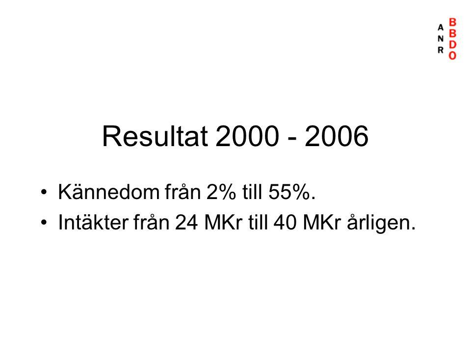 Resultat 2000 - 2006 •Kännedom från 2% till 55%. •Intäkter från 24 MKr till 40 MKr årligen.