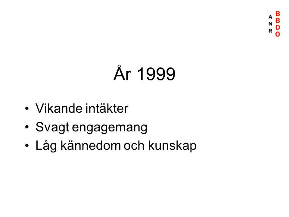 År 1999 •Vikande intäkter •Svagt engagemang •Låg kännedom och kunskap