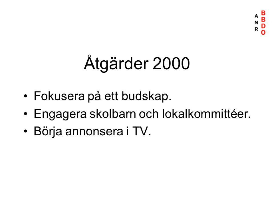 Åtgärder 2000 •Fokusera på ett budskap. •Engagera skolbarn och lokalkommittéer. •Börja annonsera i TV.