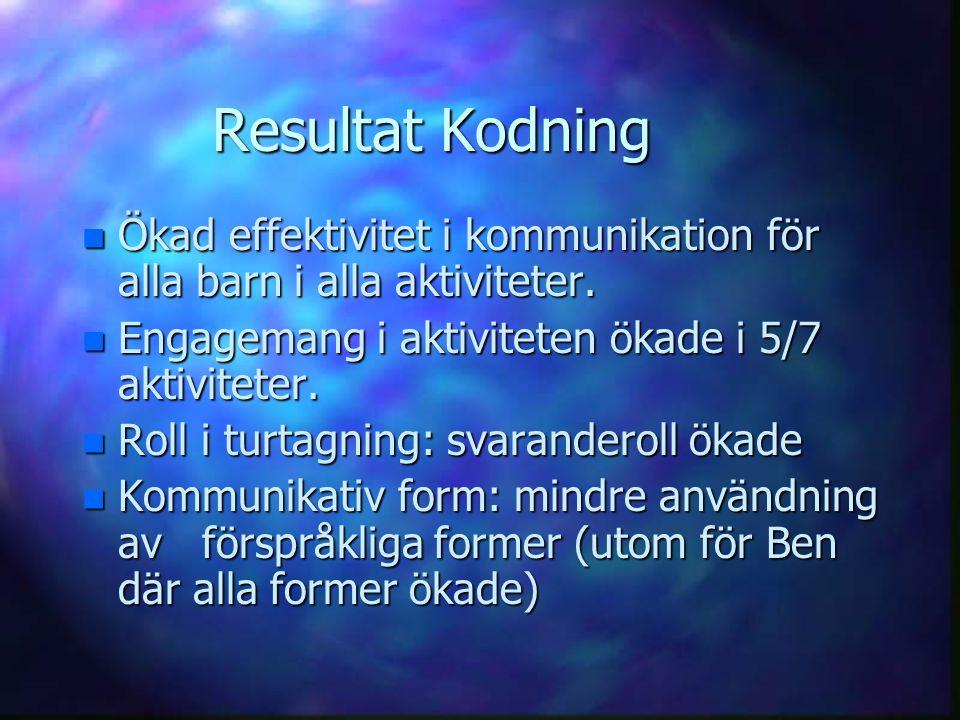 Resultat Kodning n Ökad effektivitet i kommunikation för alla barn i alla aktiviteter. n Engagemang i aktiviteten ökade i 5/7 aktiviteter. n Roll i tu