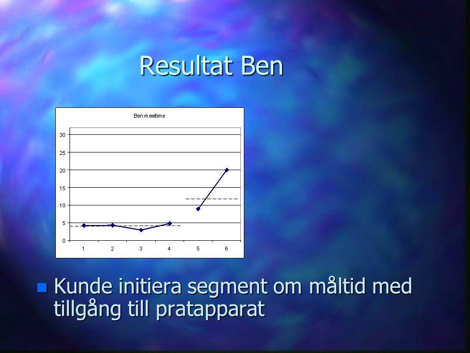 Resultat Ben n Kunde initiera segment om måltid med tillgång till pratapparat