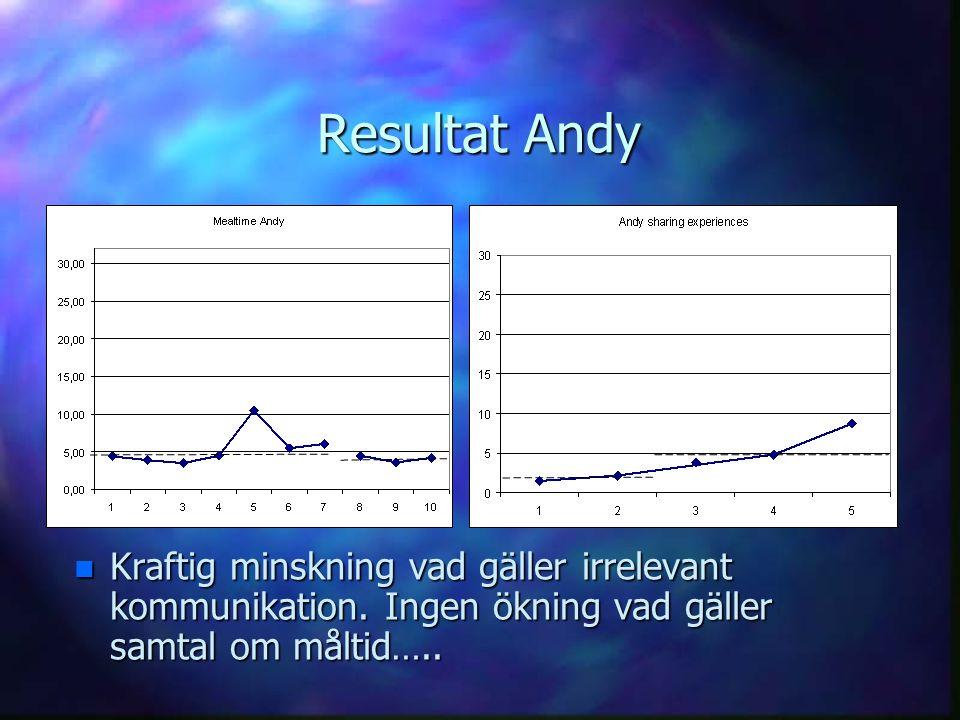 Resultat Andy n Kraftig minskning vad gäller irrelevant kommunikation. Ingen ökning vad gäller samtal om måltid…..