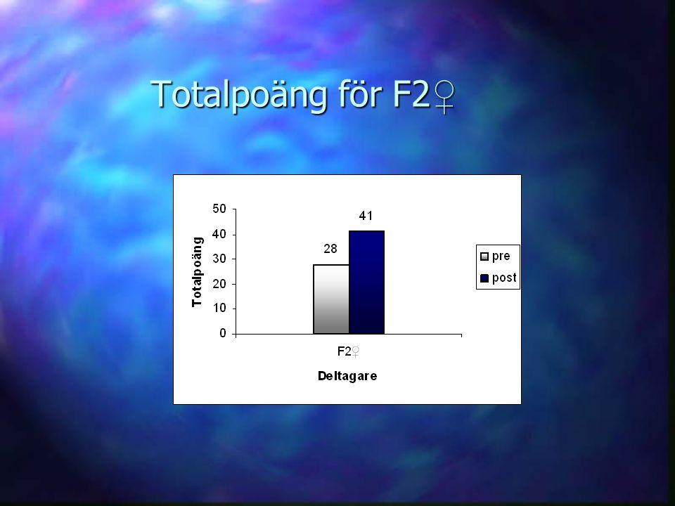 Totalpoäng för F2 ♀