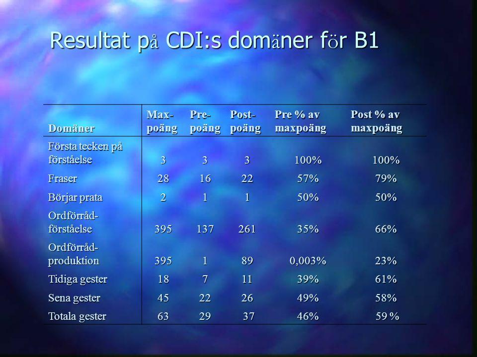 Resultat p å CDI:s dom ä ner f ö r B1 Domäner Max- poäng Pre- poäng Post- poäng Pre % av maxpoäng Post % av maxpoäng Första tecken på förståelse 33310