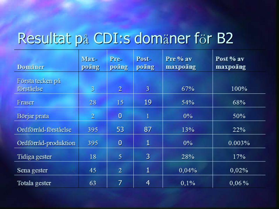 Resultat p å CDI:s dom ä ner f ö r B2 Domäner Max- poäng Pre- poäng Post- poäng Pre % av maxpoäng Post % av maxpoäng Första tecken på förståelse 32367