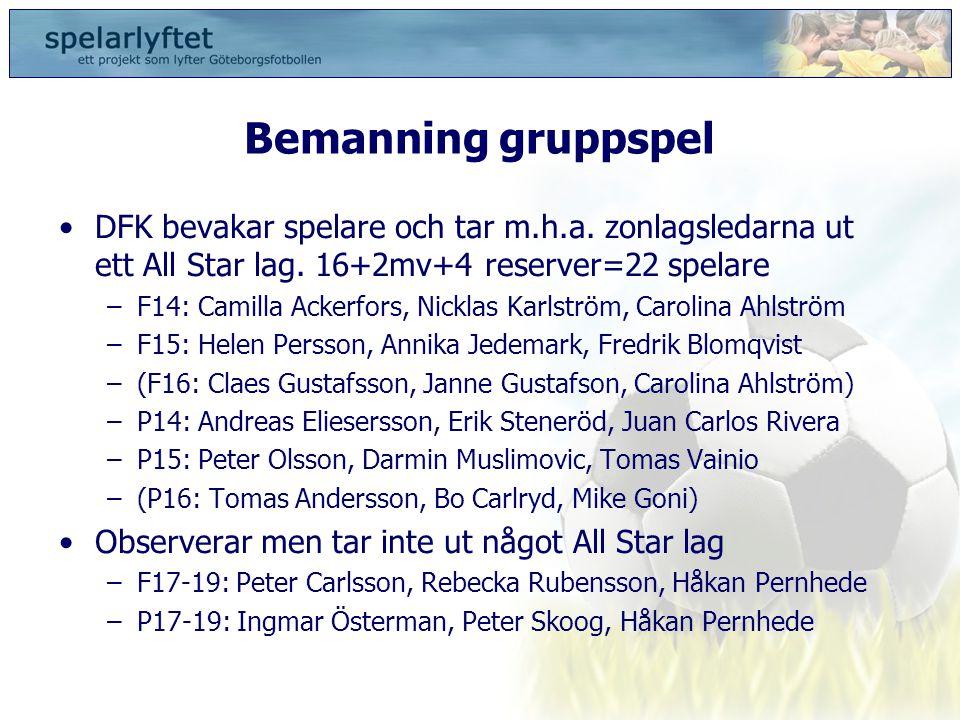 Bemanning gruppspel •DFK bevakar spelare och tar m.h.a. zonlagsledarna ut ett All Star lag. 16+2mv+4 reserver=22 spelare –F14: Camilla Ackerfors, Nick