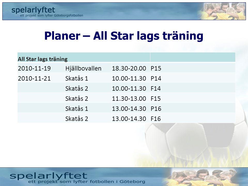 Planer – All Star lags träning All Star lags träning 2010-11-19Hjällbovallen18.30-20.00P15 2010-11-21Skatås 110.00-11.30P14 Skatås 210.00-11.30F14 Ska