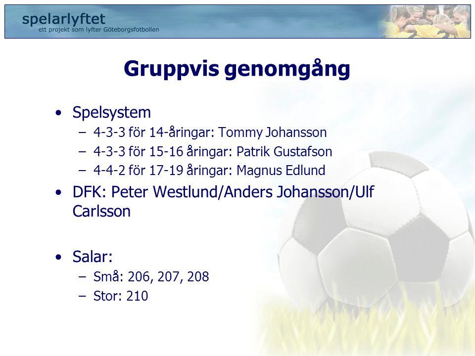 Gruppvis genomgång •Spelsystem –4-3-3 för 14-åringar: Tommy Johansson –4-3-3 för 15-16 åringar: Patrik Gustafson –4-4-2 för 17-19 åringar: Magnus Edlu