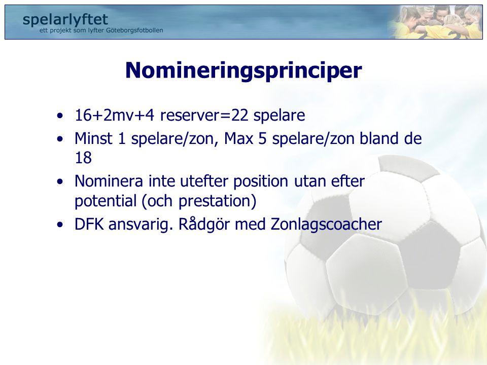 Nomineringsprinciper •16+2mv+4 reserver=22 spelare •Minst 1 spelare/zon, Max 5 spelare/zon bland de 18 •Nominera inte utefter position utan efter pote
