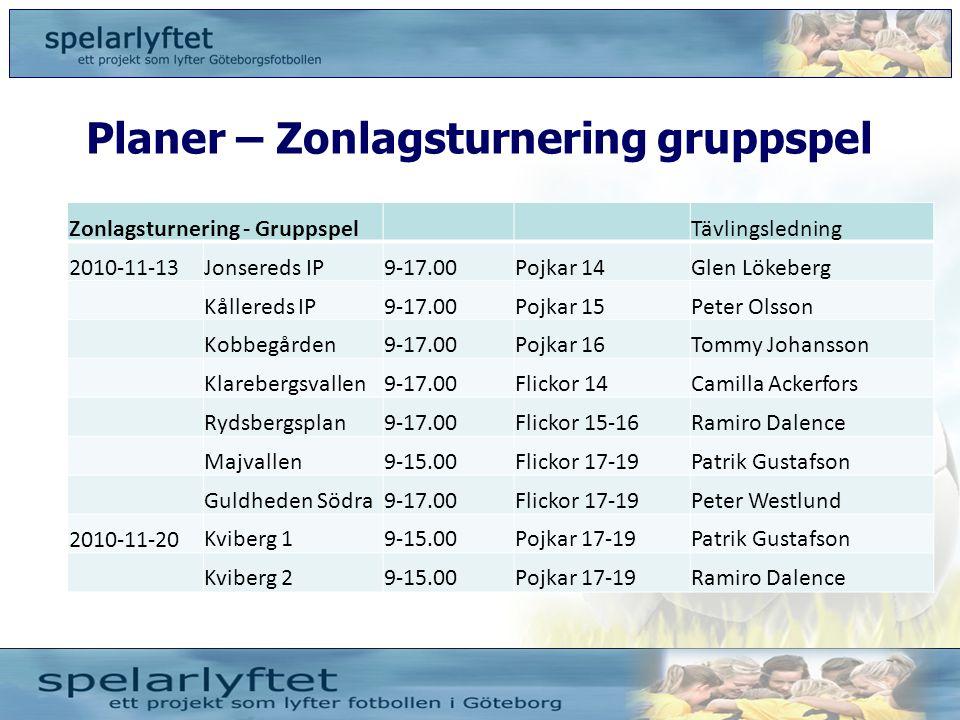 Planer – Zonlagsturnering gruppspel Zonlagsturnering - GruppspelTävlingsledning 2010-11-13Jonsereds IP9-17.00Pojkar 14Glen Lökeberg Kållereds IP9-17.0