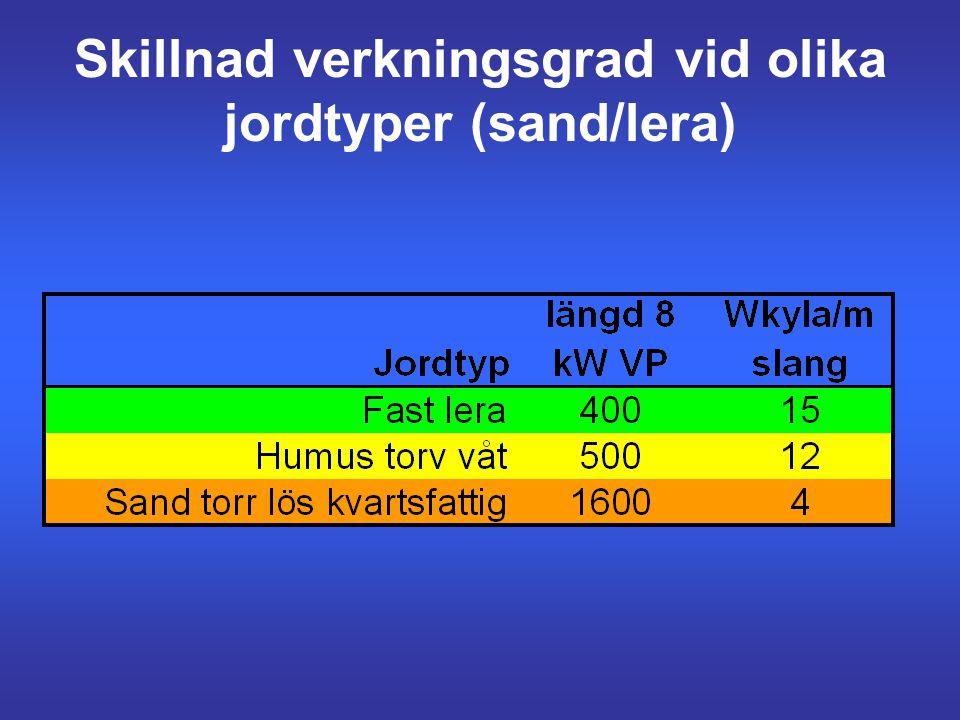 Nyckeltal borhål (ytjord) •Uttag: 30 – 40 W/m => ungefär 0°C ink KB Exempel: Värmeeffekt 9 kW och COP 3 => eleffekt = 3 kW (3 x 3 = 9) Kyleffekten bli