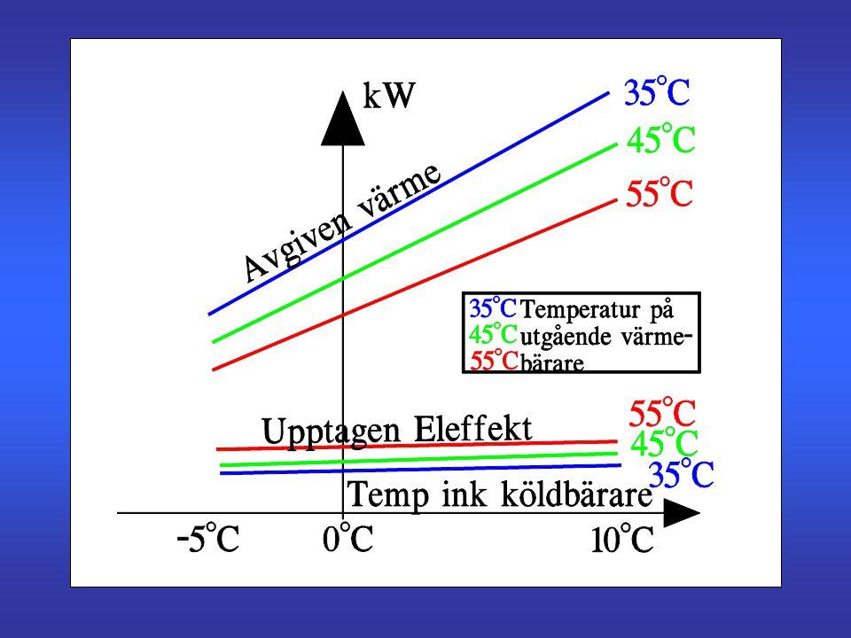 En typisk luft/luftvärmepump •Enkel •Värmefaktor (6  2) •Reverserbar •Split-utförande •Tyst inne och ute? •Kondensvatten? •Luftfspridning inne?