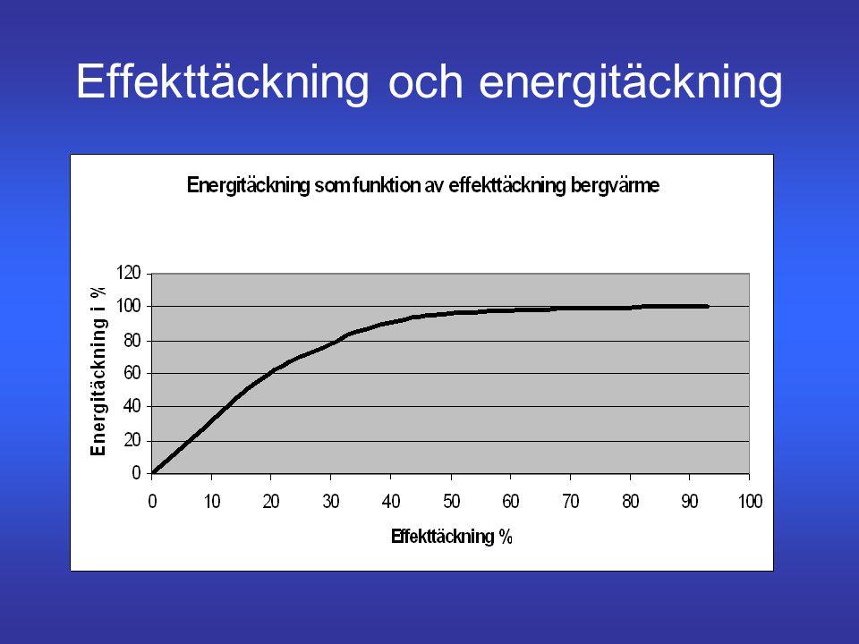 Hela systemet •Många olika program •Prestige – energisparrådgivare – Svep •IVT, Nibe, Thermia, Viessmann har egna •Temperatursänkning 3000 för influen