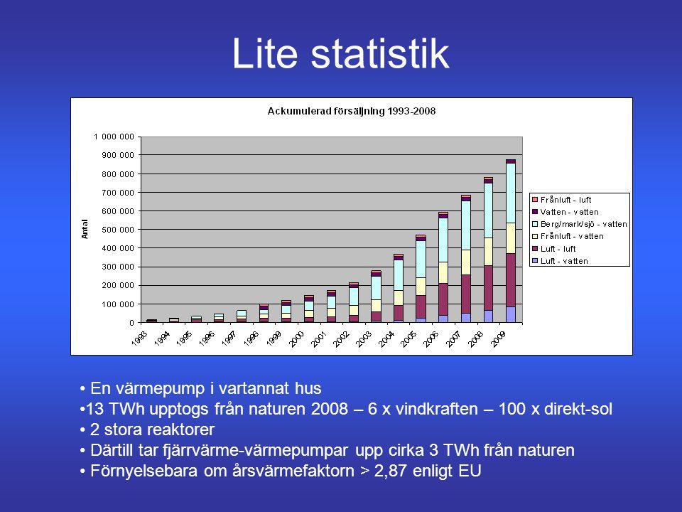 Lite statistik • En värmepump i vartannat hus •13 TWh upptogs från naturen 2008 – 6 x vindkraften – 100 x direkt-sol • 2 stora reaktorer • Därtill tar fjärrvärme-värmepumpar upp cirka 3 TWh från naturen • Förnyelsebara om årsvärmefaktorn > 2,87 enligt EU