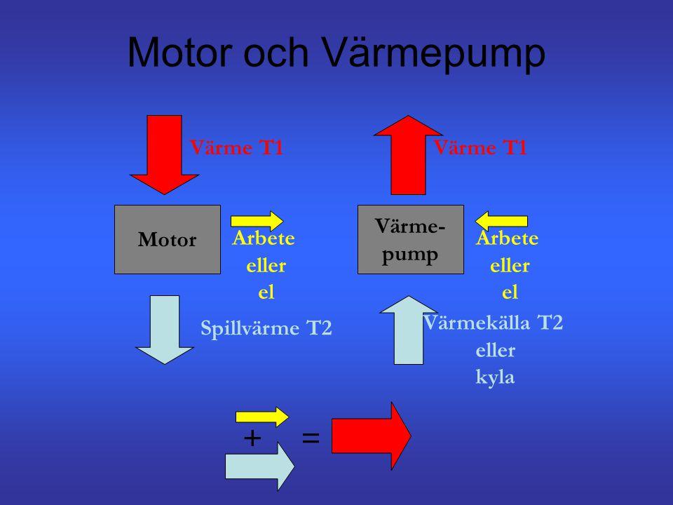 Motor och Värmepump Motor Värme T1 Arbete eller el Spillvärme T2 Värme- pump Värme T1 Arbete eller el Värmekälla T2 eller kyla +=