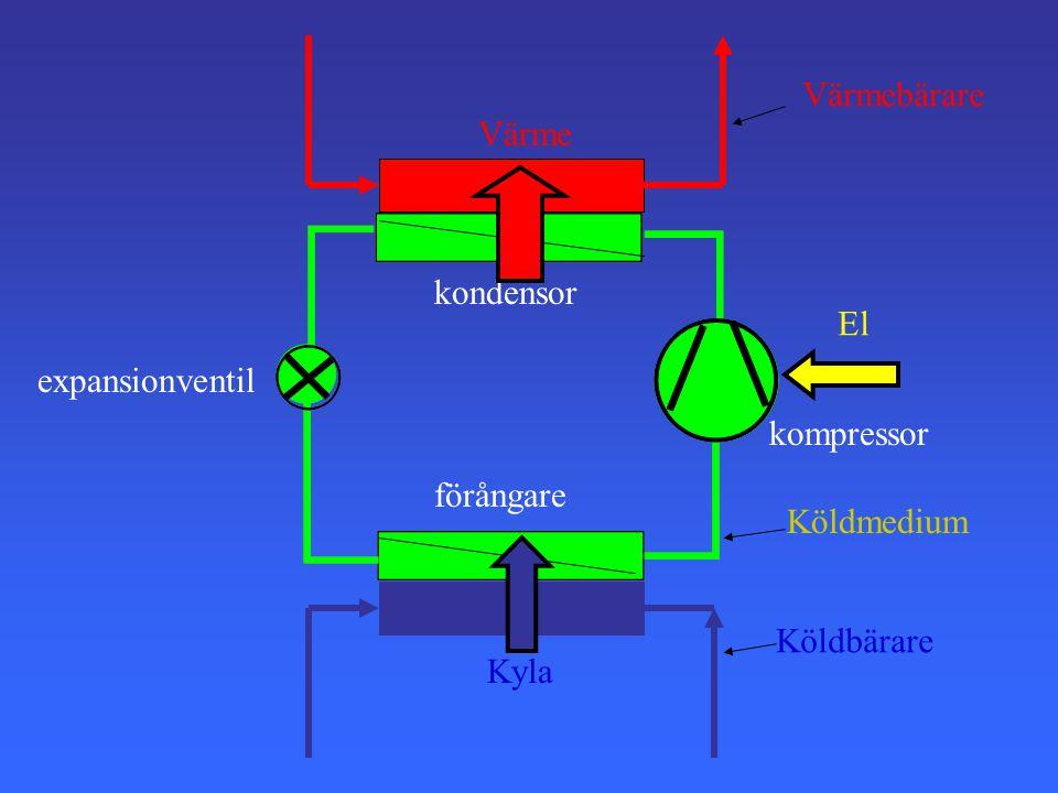 kompressor kondensor expansionventil förångare Köldmedium Köldbärare Värmebärare Värme Kyla El