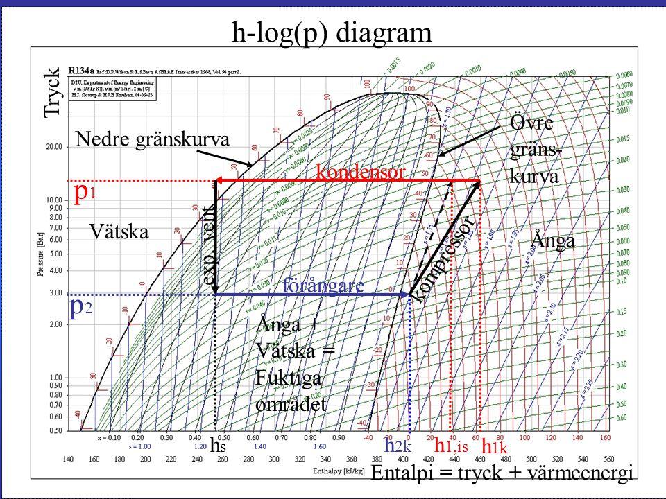 h-log(p) diagram hshs h 2k p2p2 h 1,is h 1k p1p1 Vätska Ånga + Vätska = Fuktiga området Ånga Övre gräns- kurva Nedre gränskurva kondensor förångare exp.