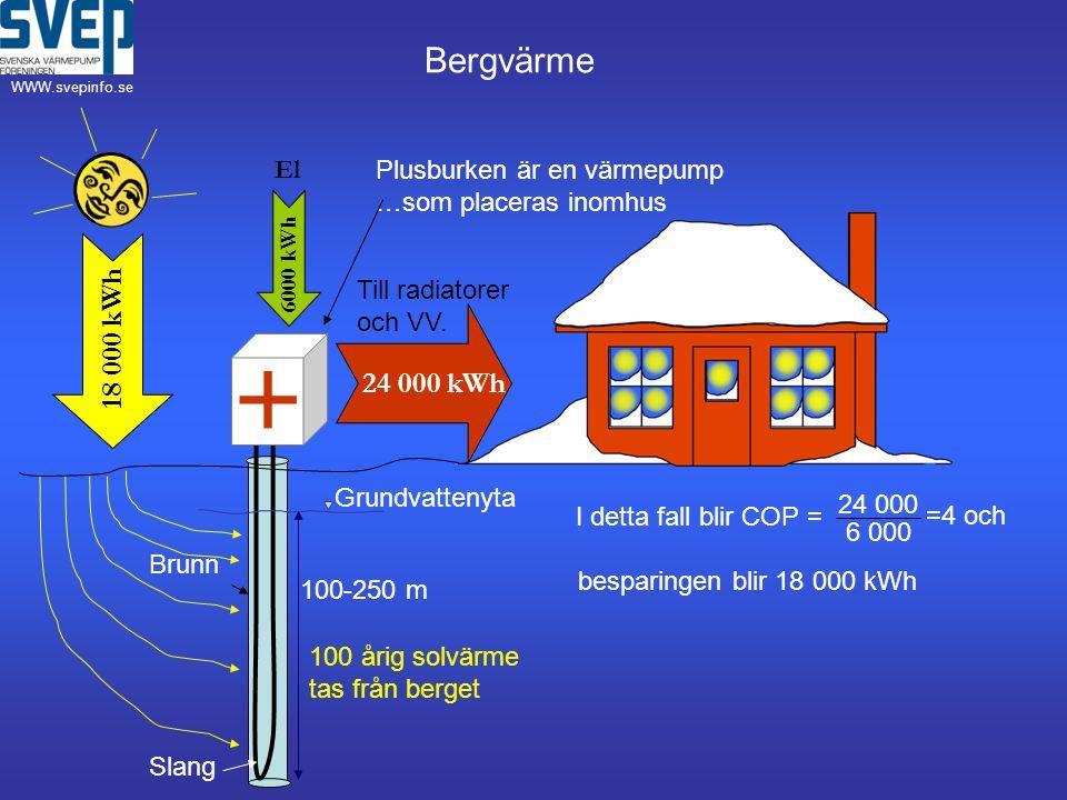 24 000 6 000 Grundvattenyta 18 000 kWh 6000 kWh 24 000 kWh + El Brunn 100-250 m Slang Till radiatorer och VV.