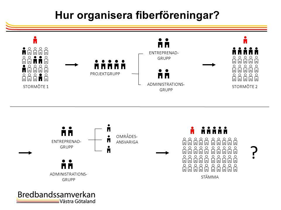 Hur organisera fiberföreningar? PROJEKTGRUPP ENTREPRENAD- GRUPP ADMINISTRATIONS- GRUPP STORMÖTE 1STORMÖTE 2 ENTREPRENAD- GRUPP ADMINISTRATIONS- GRUPP