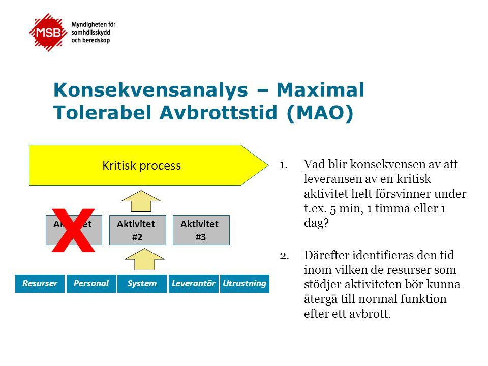 Aktivitet #1 Kritisk process Aktivitet #2 Aktivitet #3 ResurserPersonalSystemLeverantörUtrustning Konsekvensanalys – Maximal Tolerabel Avbrottstid (MA