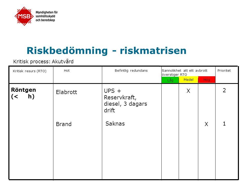 Riskbedömning - riskmatrisen Kritisk process: Akutvård Kritisk resurs (RTO) HotBefintlig redundansSannolikhet att ett avbrott överstiger RTO Låg Medel