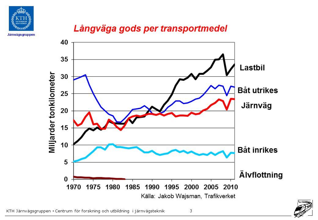 4 När är höghastighetsbanor intressanta i Sverige.