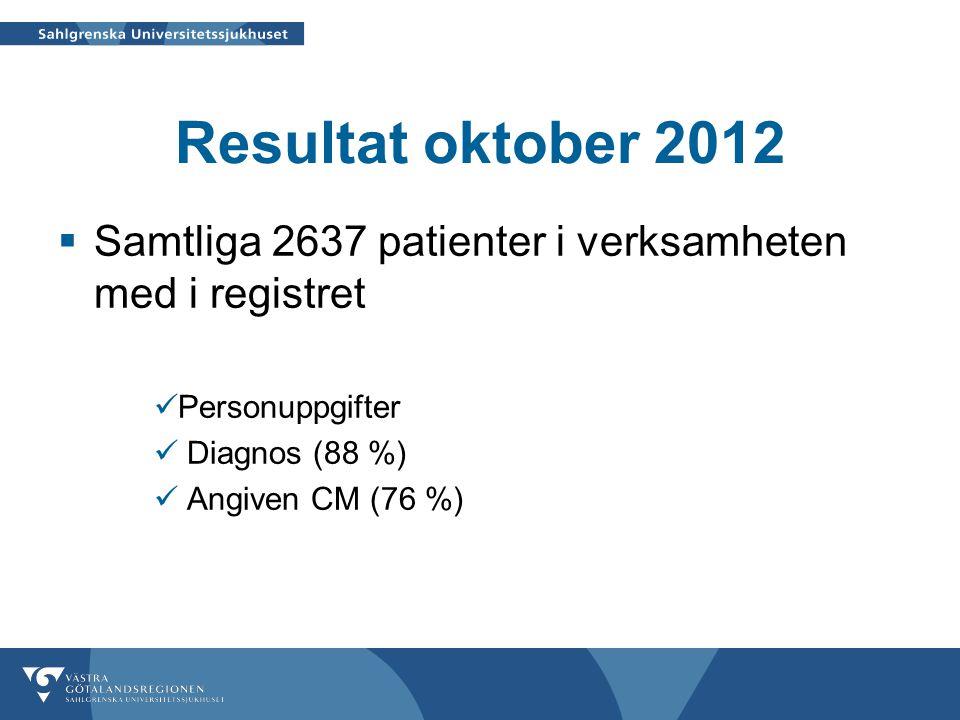Resultat oktober 2012  Samtliga 2637 patienter i verksamheten med i registret  Personuppgifter  Diagnos (88 %)  Angiven CM (76 %)