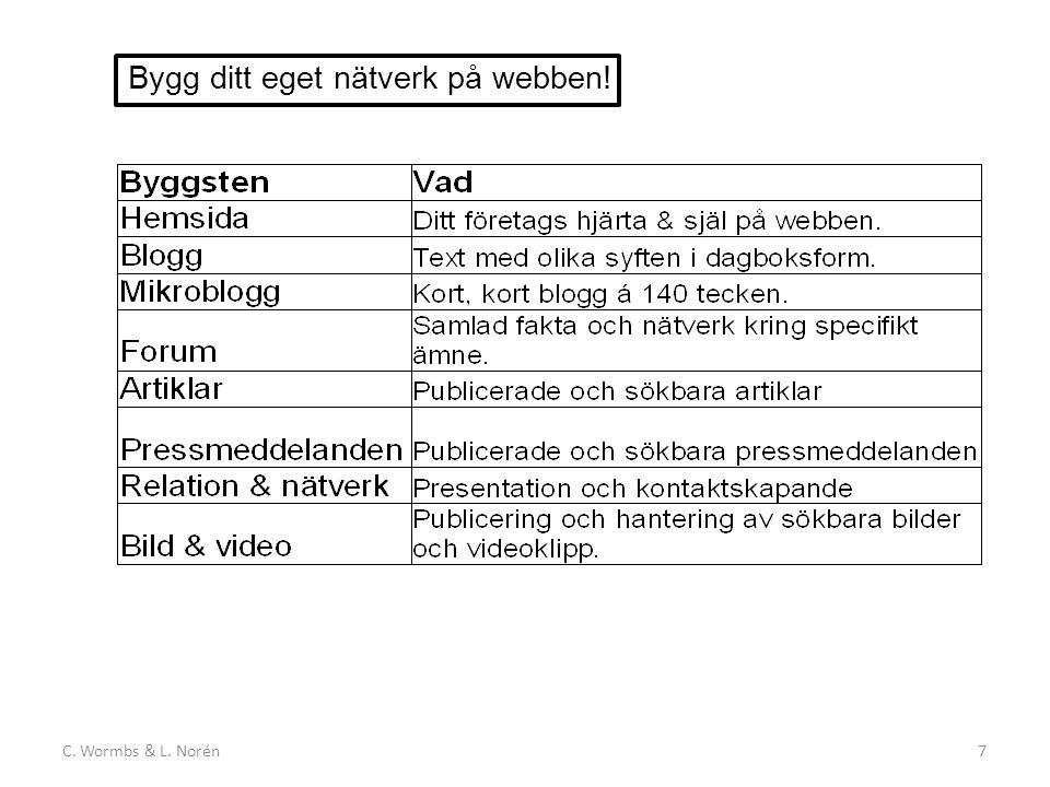 C. Wormbs & L. Norén7 Bygg ditt eget nätverk på webben!