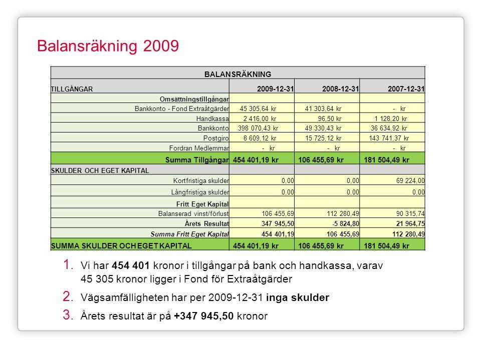 Balansräkning 2009 1. Vi har 454 401 kronor i tillgångar på bank och handkassa, varav 45 305 kronor ligger i Fond för Extraåtgärder 2. Vägsamfällighet