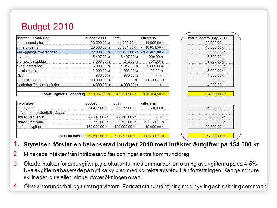 Budget 2010 1. Styrelsen förslår en balanserad budget 2010 med intäkter &utgifter på 154 000 kr 2. Minskade intäkter från inträdesavgifter och inget e