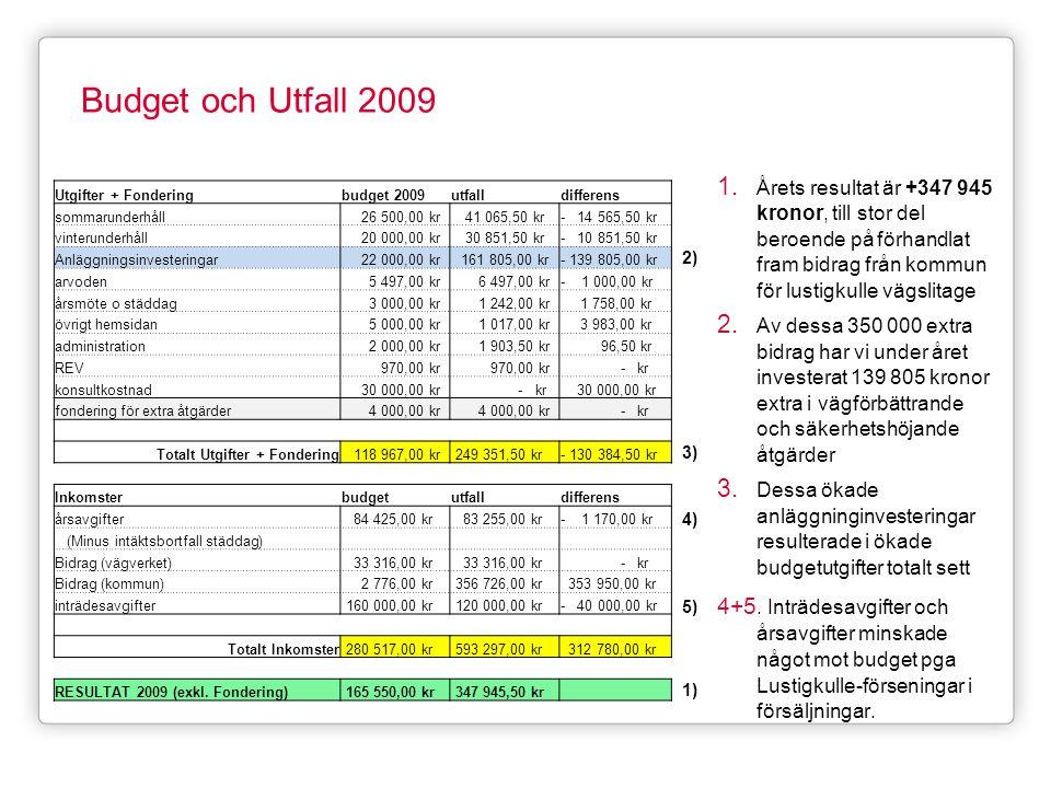 Budget och Utfall 2009 1. Årets resultat är +347 945 kronor, till stor del beroende på förhandlat fram bidrag från kommun för lustigkulle vägslitage 2