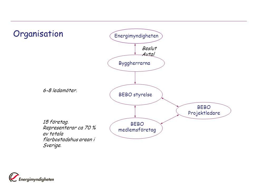 Organisation Energimyndigheten Byggherrarna Beslut Avtal BEBO styrelse 6-8 ledamöter.BEBO medlemsföretag 15 företag. Representerar ca 70 % av totala f