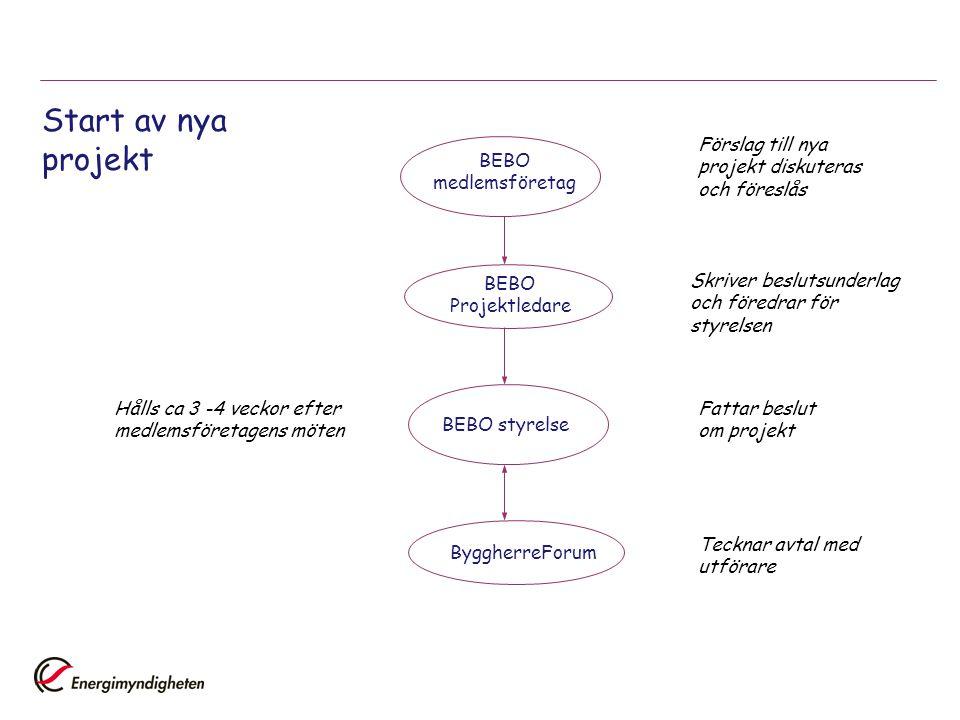 Start av nya projekt BEBO medlemsföretag Förslag till nya projekt diskuteras och föreslås BEBO Projektledare Skriver beslutsunderlag och föredrar för