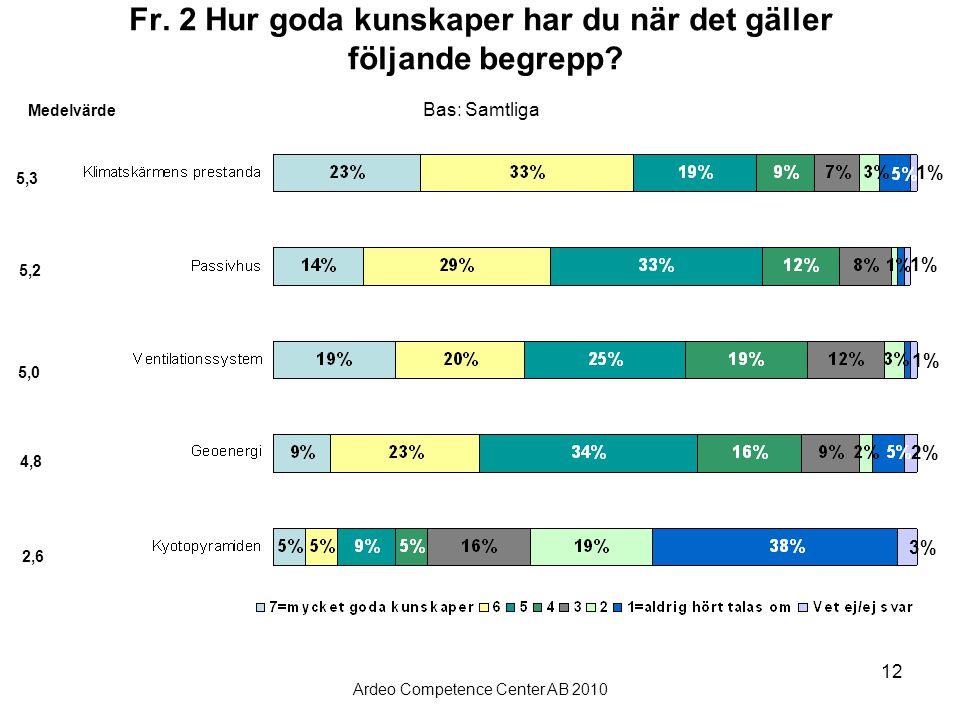 Ardeo Competence Center AB 2010 12 Fr. 2 Hur goda kunskaper har du när det gäller följande begrepp? Bas: Samtliga Medelvärde 5,2 5,0 4,8 2,6 5,3 1% 2%