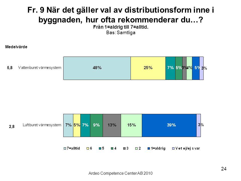 Ardeo Competence Center AB 2010 24 Fr. 9 När det gäller val av distributionsform inne i byggnaden, hur ofta rekommenderar du…? Från 1=aldrig till 7=al