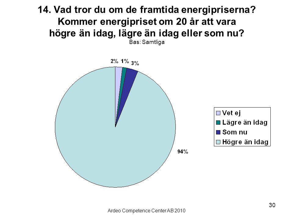 Ardeo Competence Center AB 2010 30 14. Vad tror du om de framtida energipriserna? Kommer energipriset om 20 år att vara högre än idag, lägre än idag e