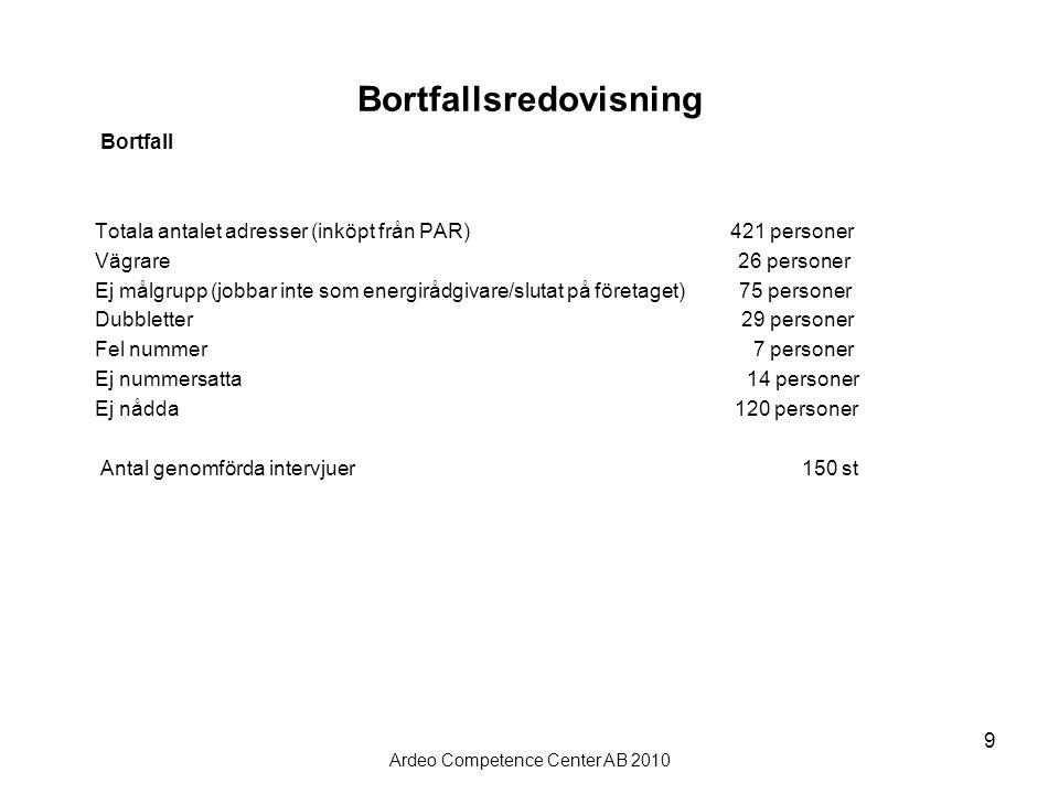 Ardeo Competence Center AB 2010 10 Resultat