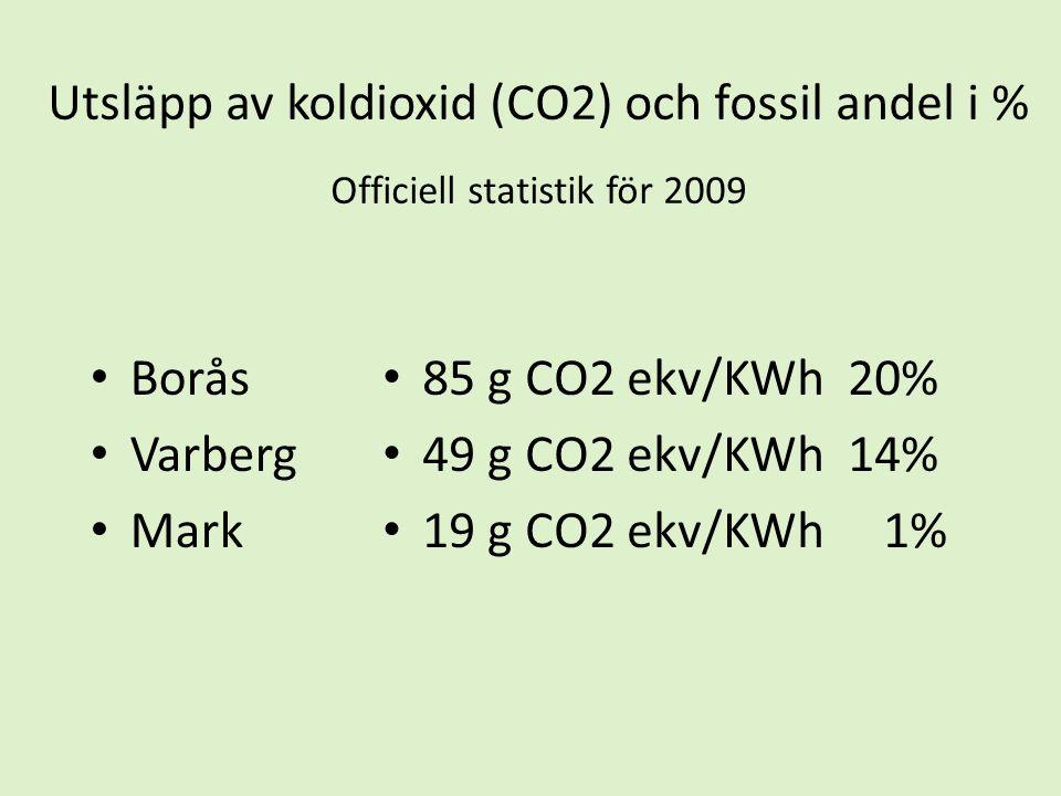 Utsläpp av koldioxid (CO2) och fossil andel i % Officiell statistik för 2009 • Borås • Varberg • Mark • 85 g CO2 ekv/KWh 20% • 49 g CO2 ekv/KWh 14% •