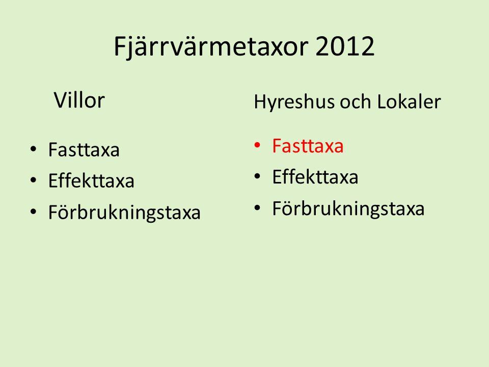 Fjärrvärmetaxor 2012 Villor • Fasttaxa • Effekttaxa • Förbrukningstaxa Hyreshus och Lokaler • Fasttaxa • Effekttaxa • Förbrukningstaxa