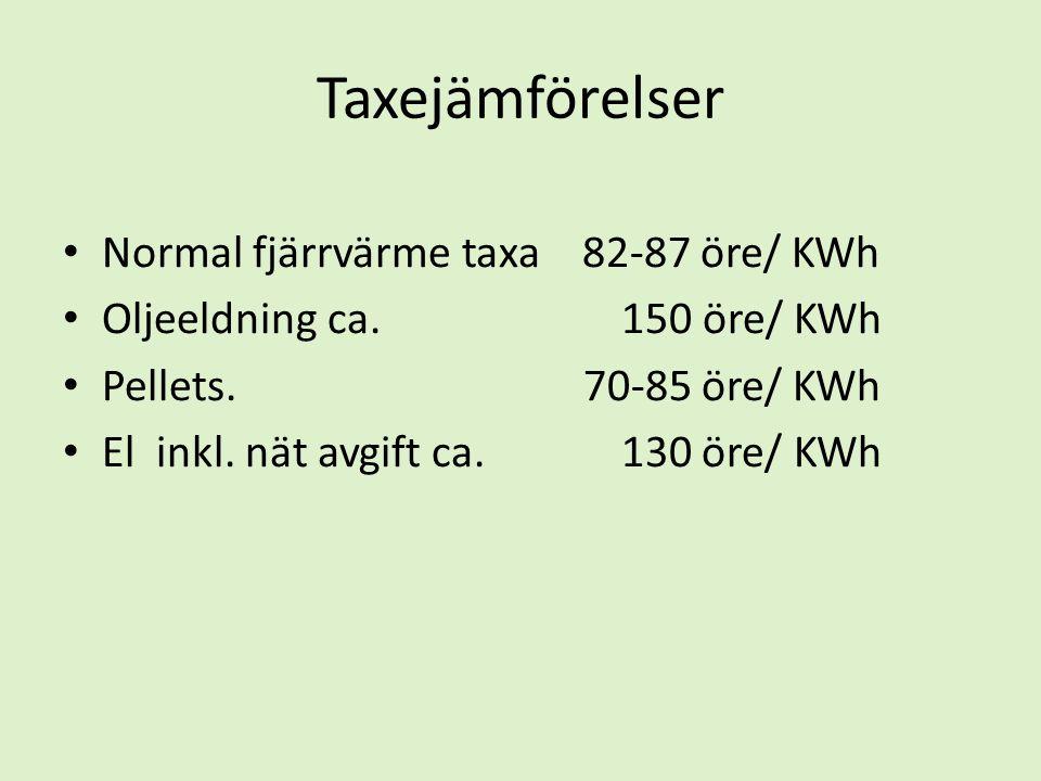 Taxejämförelser • Normal fjärrvärme taxa 82-87 öre/ KWh • Oljeeldning ca. 150 öre/ KWh • Pellets. 70-85 öre/ KWh • El inkl. nät avgift ca. 130 öre/ KW