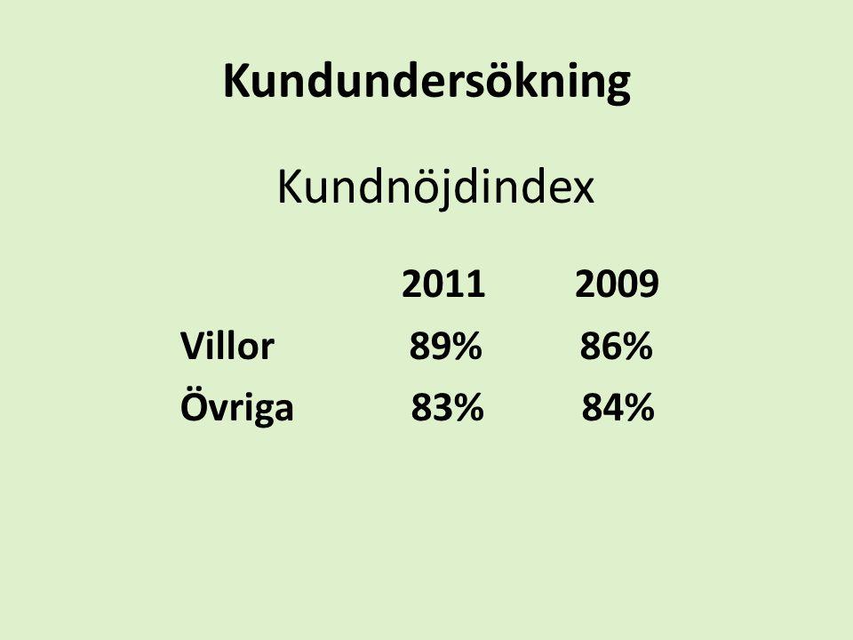 Kundundersökning Kundnöjdindex 2011 2009 Villor 89% 86% Övriga 83% 84%