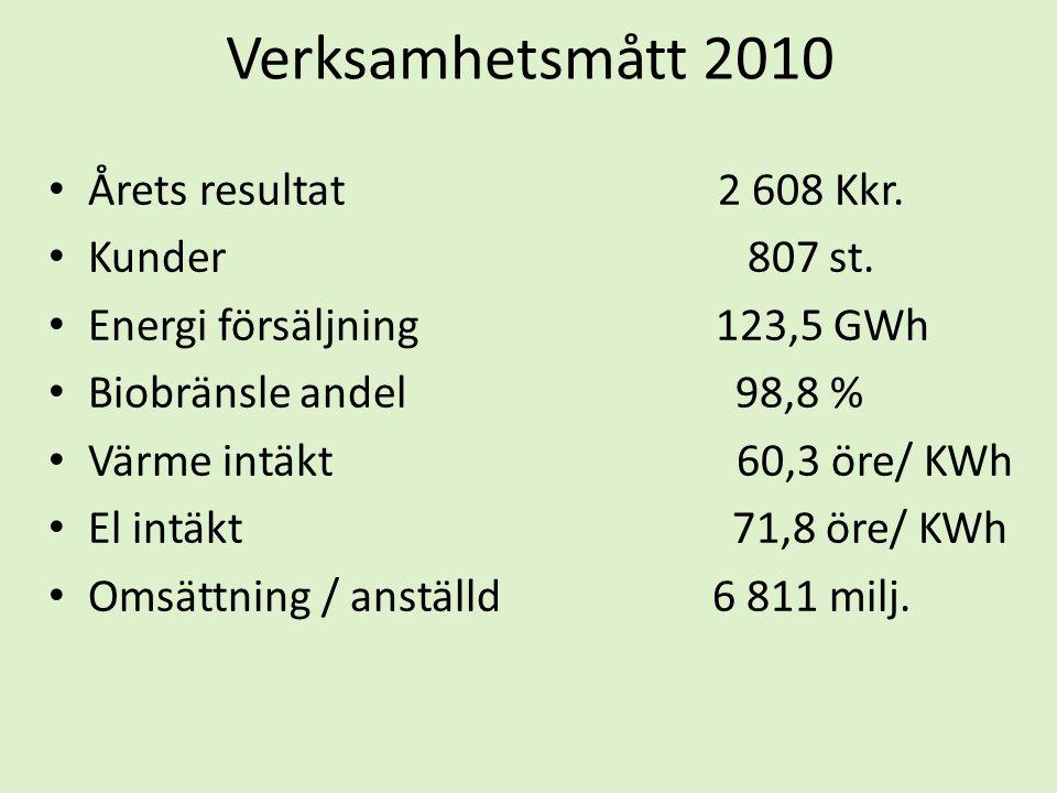 Verksamhetsmått 2010 • Årets resultat 2 608 Kkr. • Kunder 807 st. • Energi försäljning 123,5 GWh • Biobränsle andel 98,8 % • Värme intäkt 60,3 öre/ KW