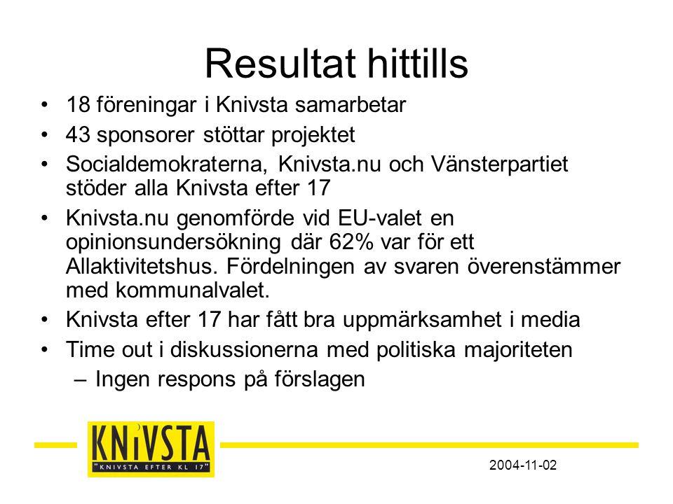 2004-11-02 Resultat hittills •18 föreningar i Knivsta samarbetar •43 sponsorer stöttar projektet •Socialdemokraterna, Knivsta.nu och Vänsterpartiet stöder alla Knivsta efter 17 •Knivsta.nu genomförde vid EU-valet en opinionsundersökning där 62% var för ett Allaktivitetshus.