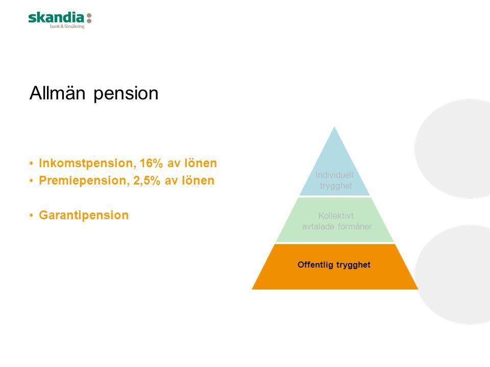Individuell trygghet Kollektivt avtalade förmåner Offentlig trygghet Allmän pension •Inkomstpension, 16% av lönen •Premiepension, 2,5% av lönen •Garan