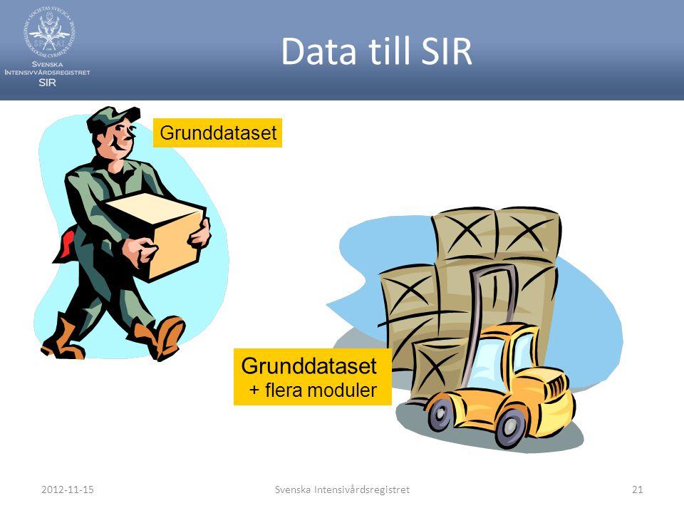 Data till SIR Grunddataset Grunddataset + flera moduler 2012-11-15Svenska Intensivårdsregistret21