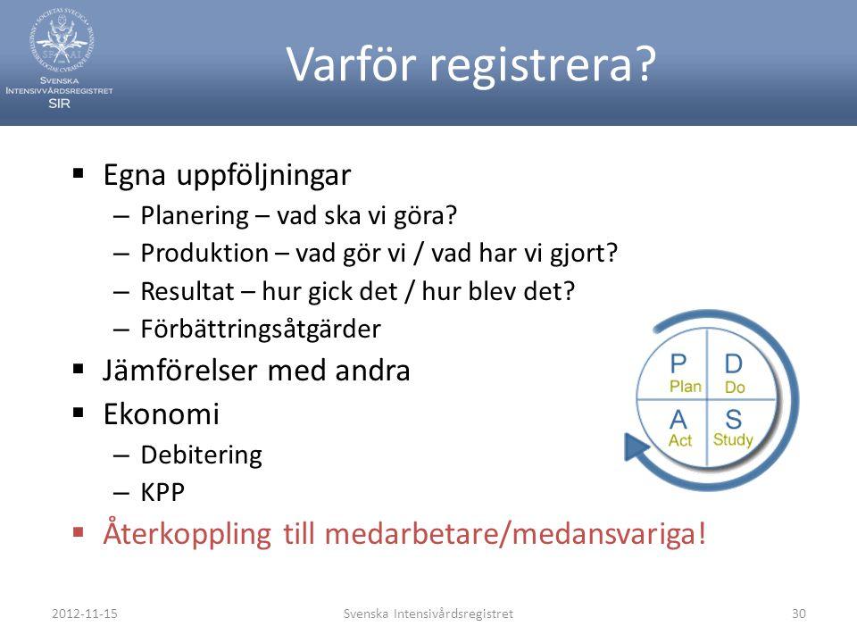 2012-11-15Svenska Intensivårdsregistret30 Varför registrera?  Egna uppföljningar – Planering – vad ska vi göra? – Produktion – vad gör vi / vad har v